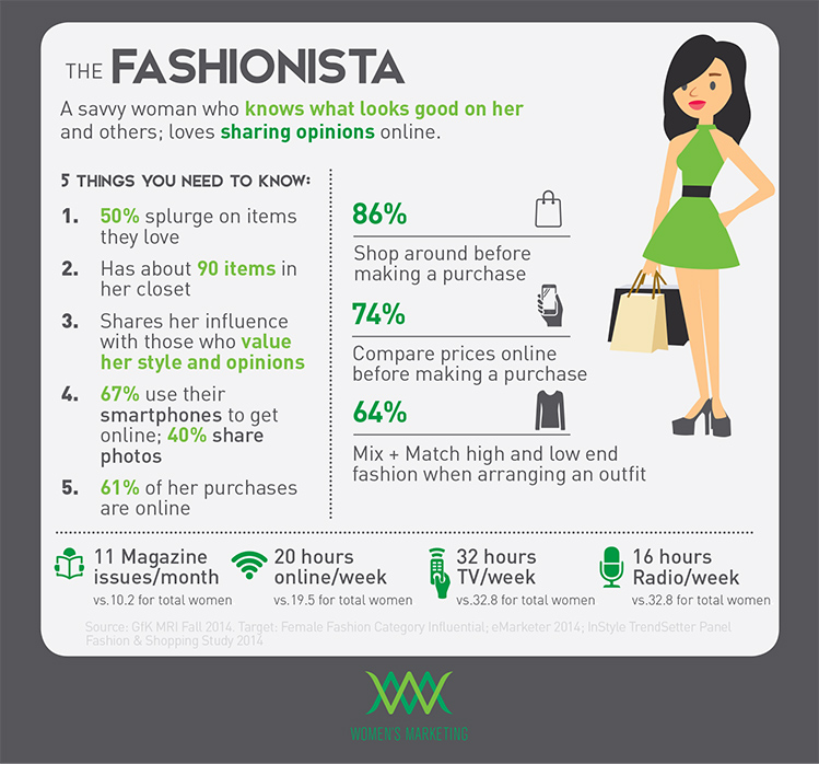 marketing to fashionistas