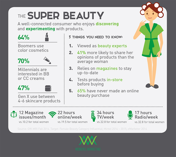beauty buying trends