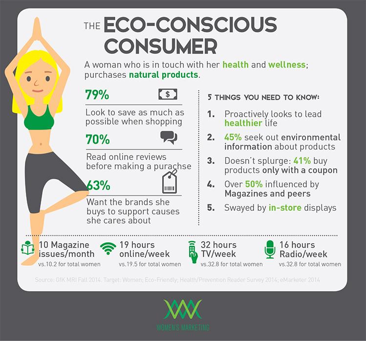 Eco-conscious consumer  infographic
