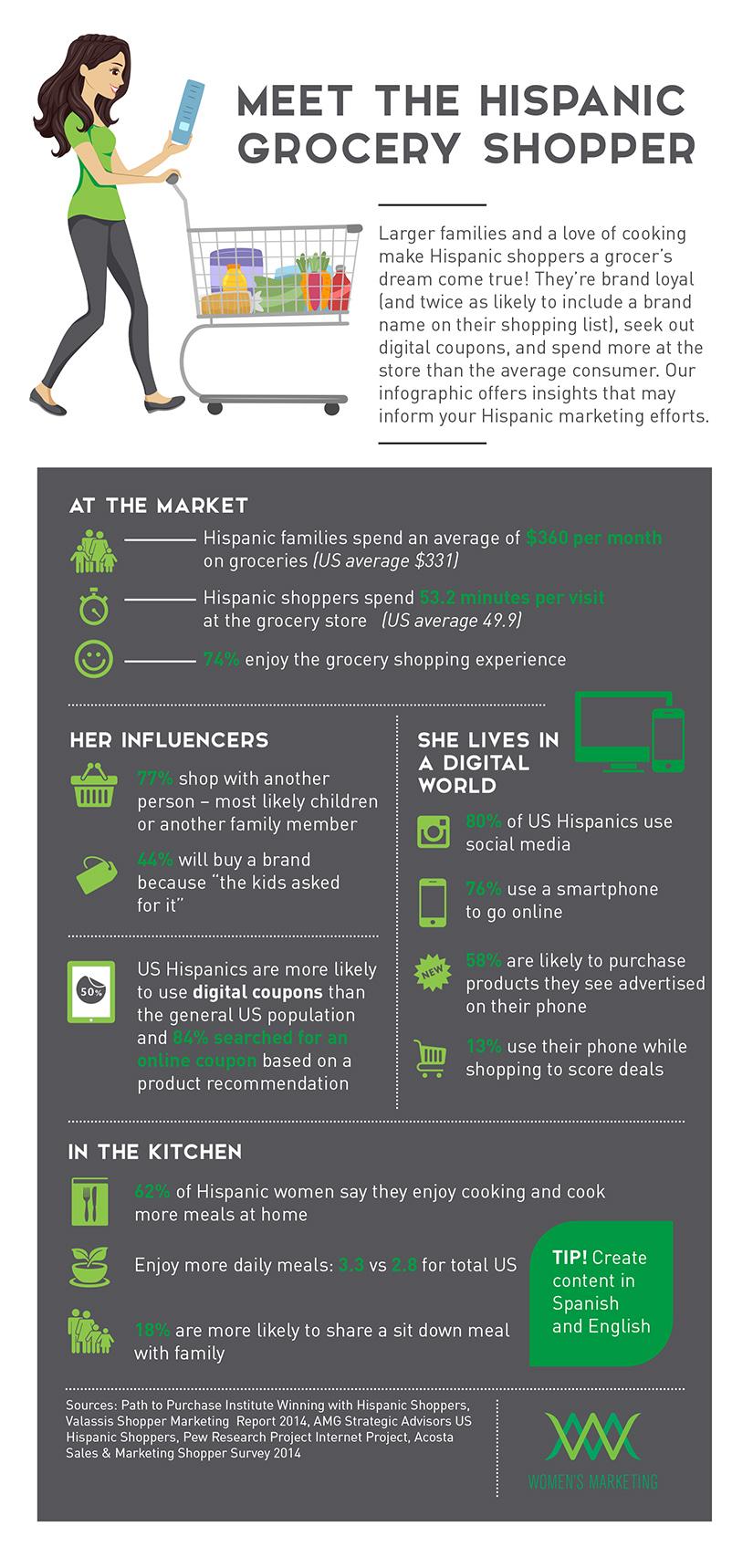 Hispanic Grocery Shopper Infographic