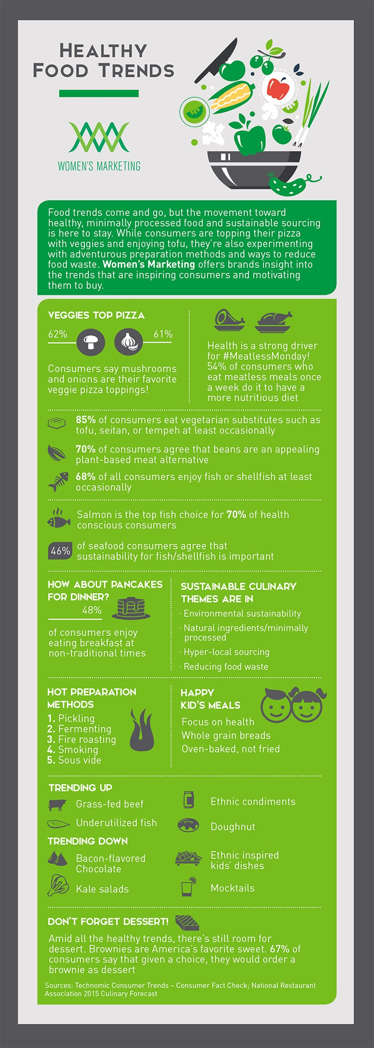 HealthyFoodTrends_Infographic