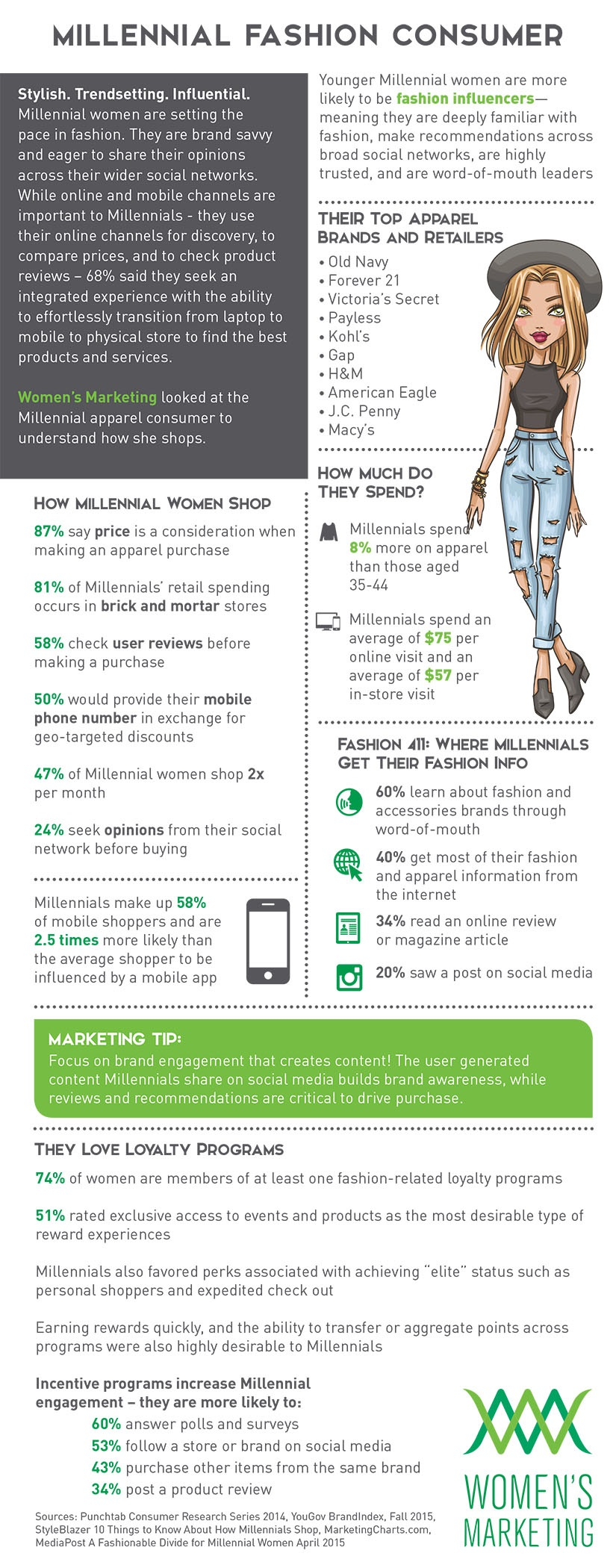 MillennialFashionConsumer_Infographic.indd
