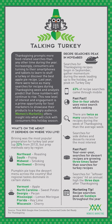 Women's Marketing Talking Turkey Infographic
