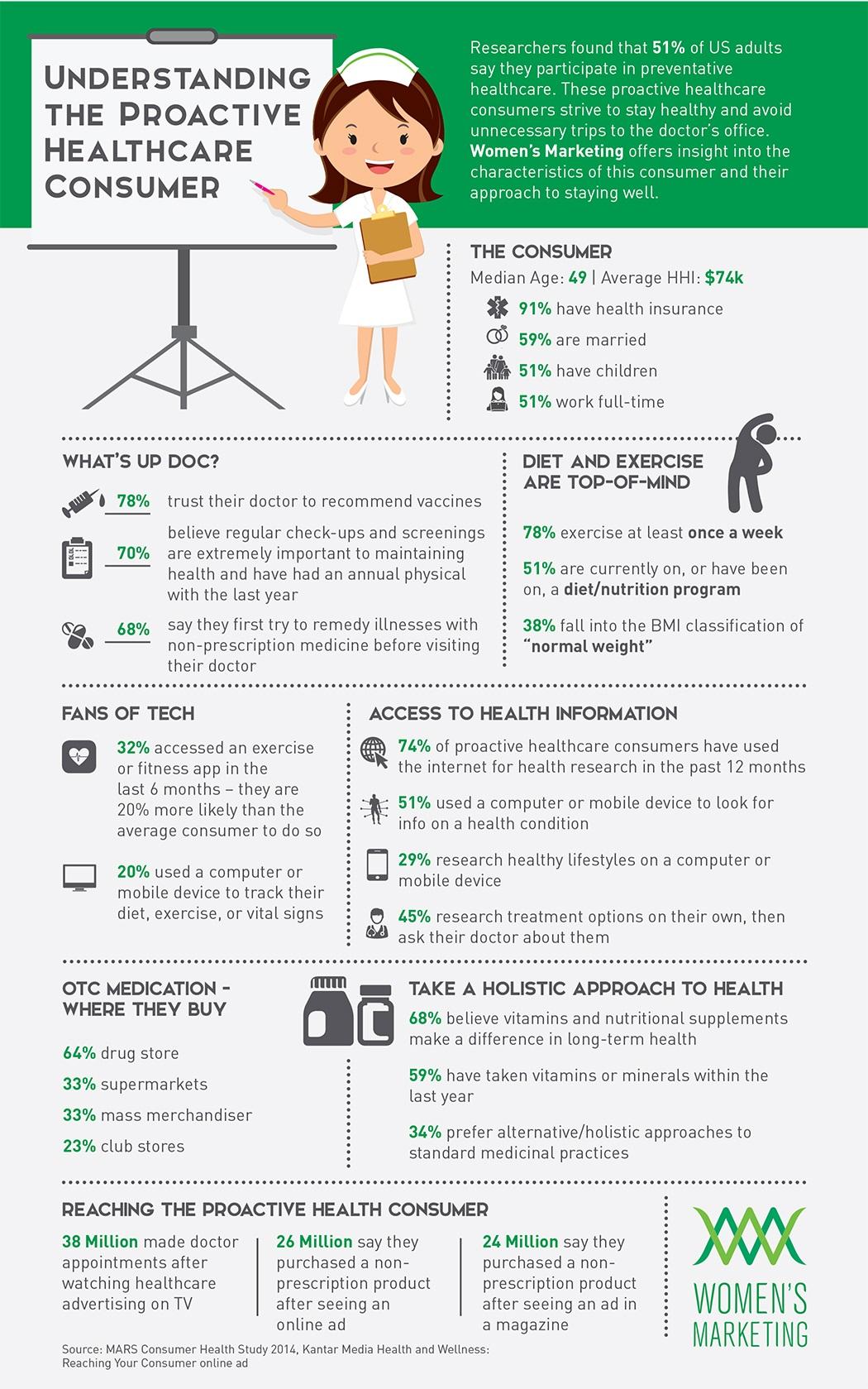 Women's Marketing - Healthcare Consumer Trends