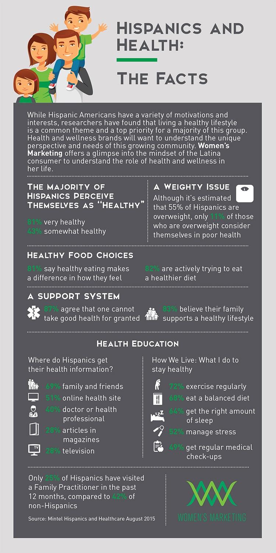 Women's Marketing Hispanic and Health