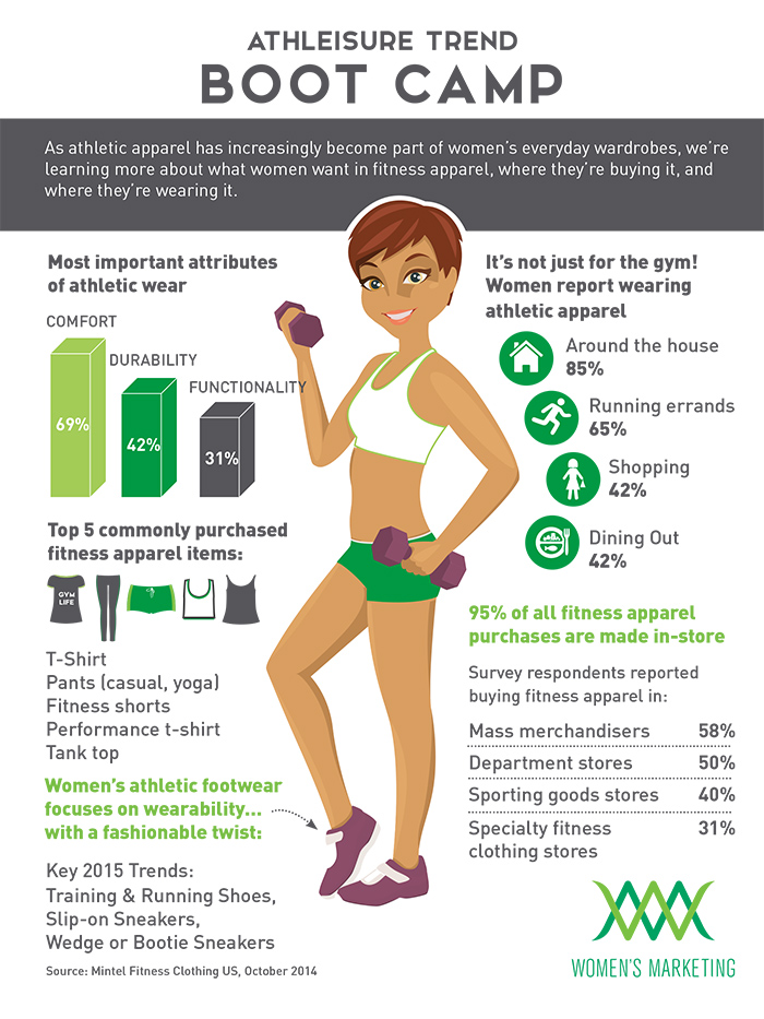 athleisure-lifestyle-marketing-to-women-infographic