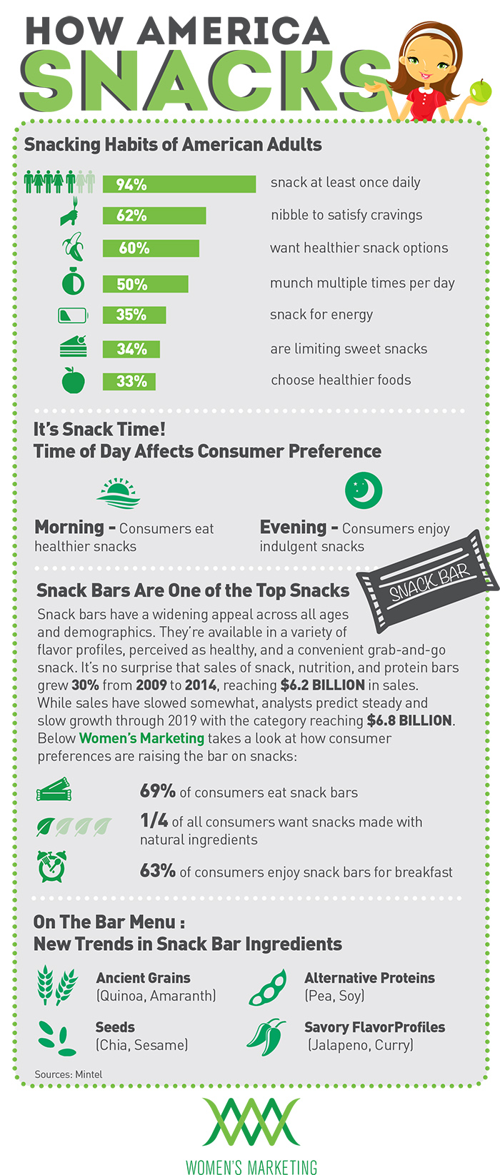 snacking-habits-of-americans-infographic
