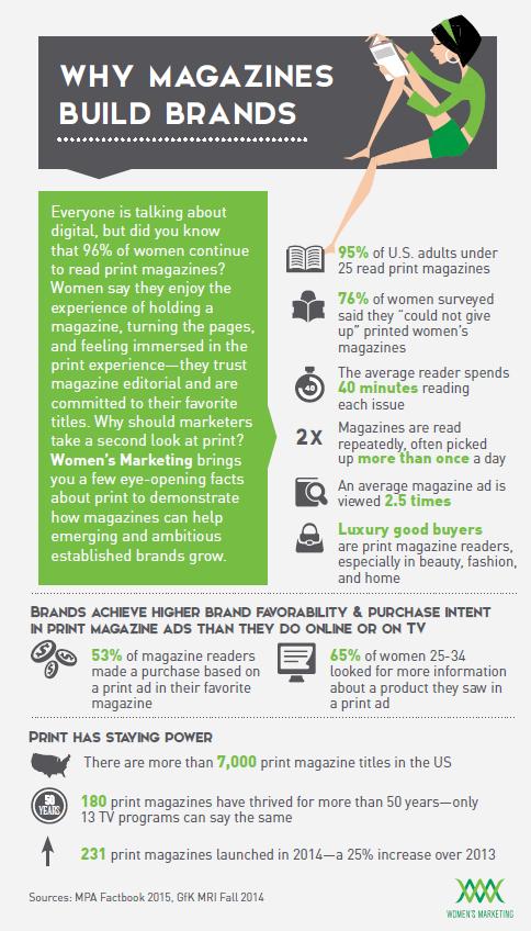 Magazinesbuildbrands_Infographic