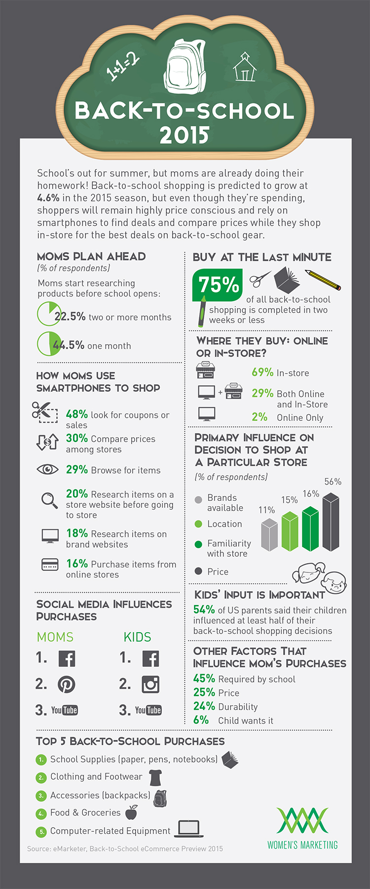 Back-to-school-items-and-shopping-trends-infographic