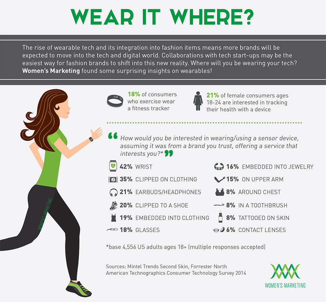 latest-wearable-technology