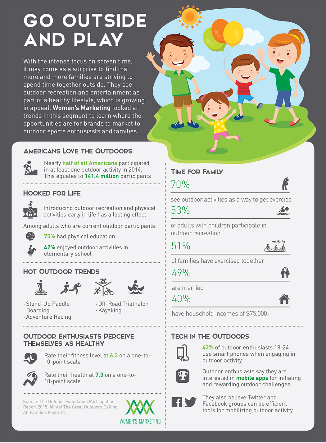 infographic-about-summertime-outdoor-family-activity-trends