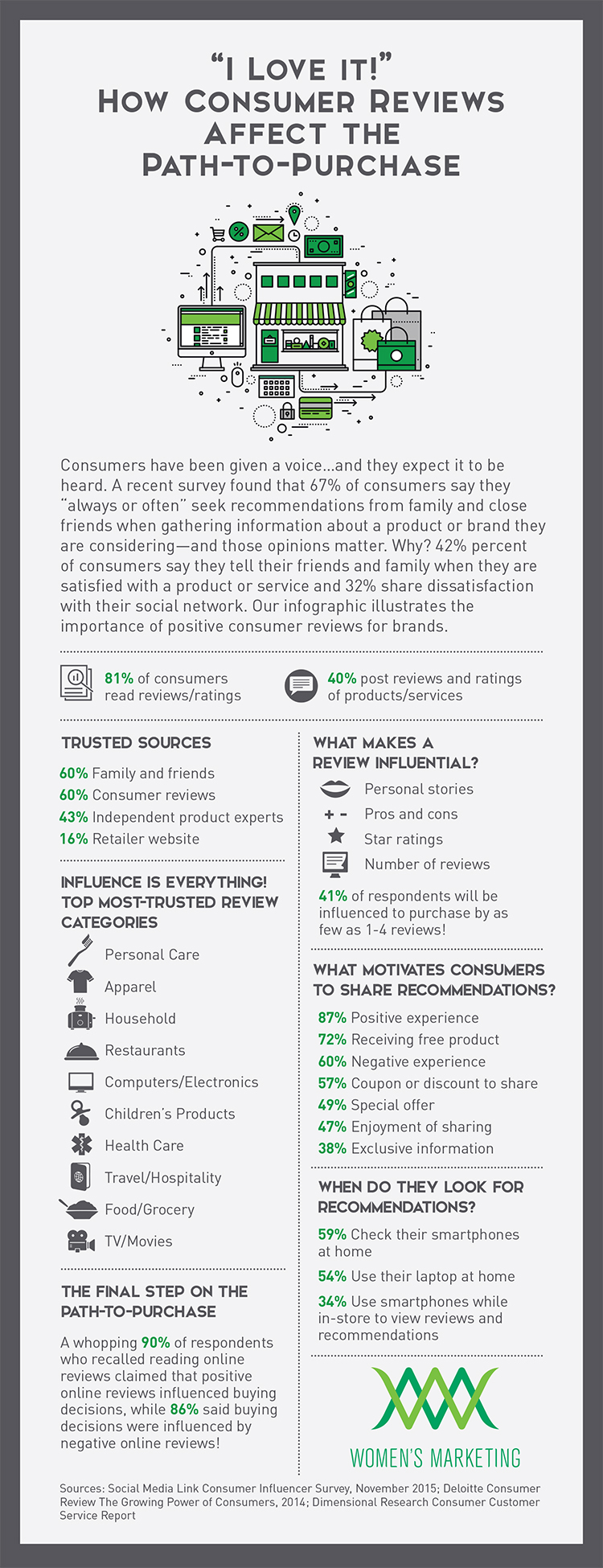 Path to Purchase - WMI Infographic