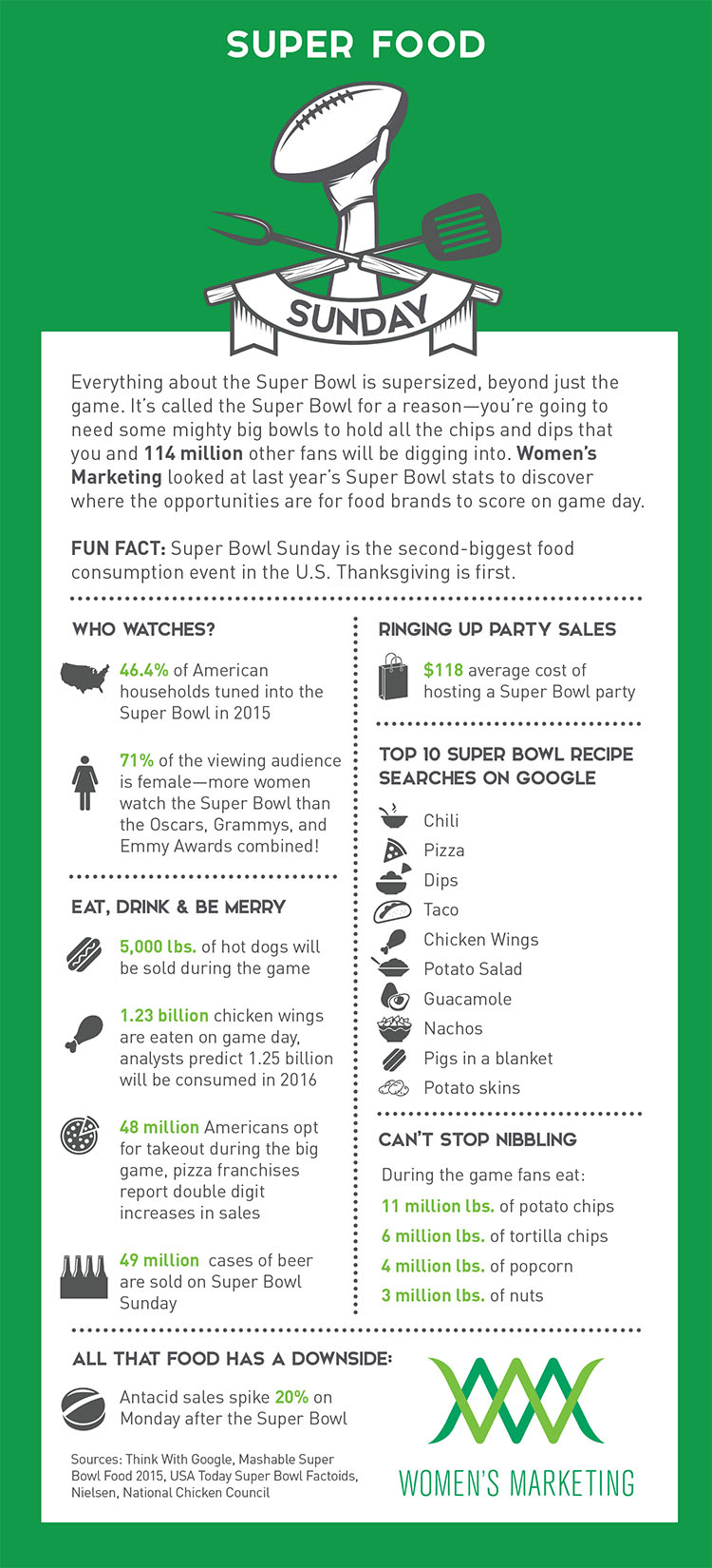 Superfood Sunday Infographic