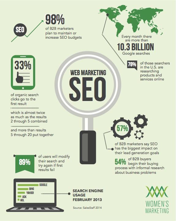 web-marketing-SEO-infographic-WMI