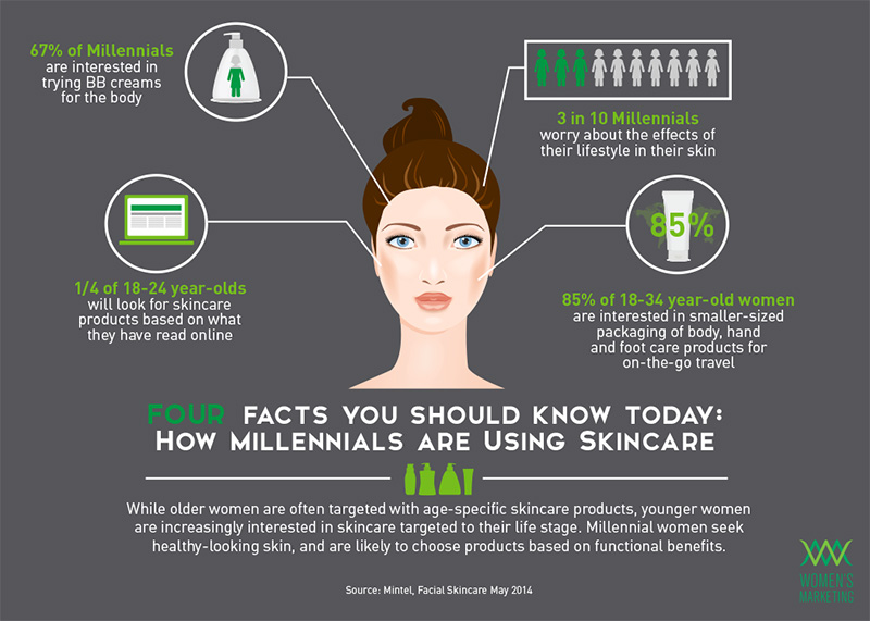 millennials-skin-care-shopping-habits