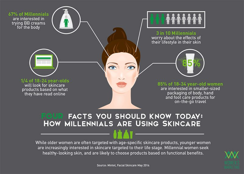 millennials-skin-care-shopping-habits