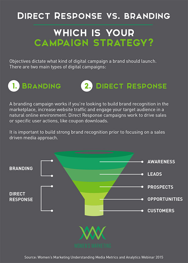 direct-response-vs-branding-campaigns