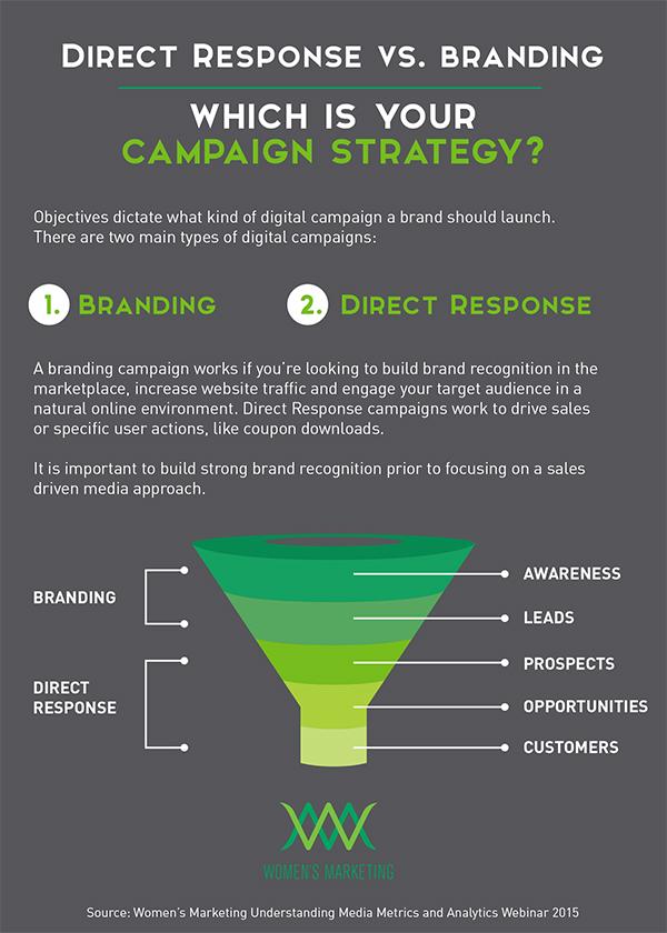 Direct Response vs. Branding Campaign Strategies | WMI