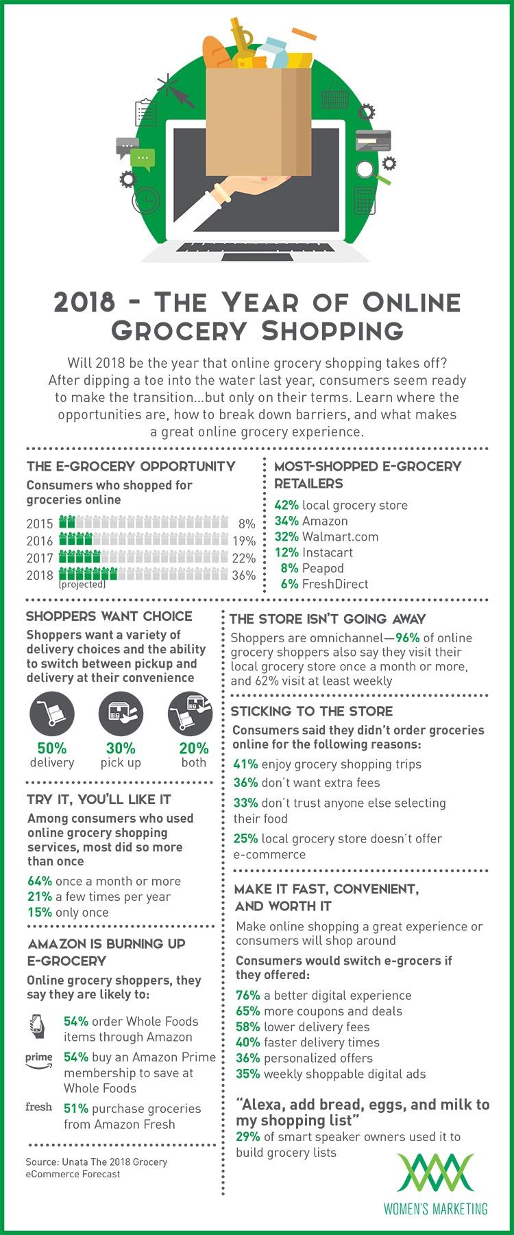 2018-YearofOnlineGrocery_Infographic.jpg