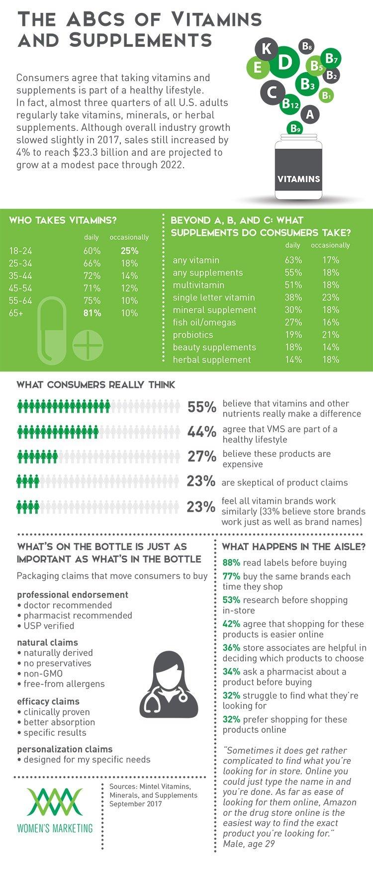 ABC'sofVitamins_Infographic-1