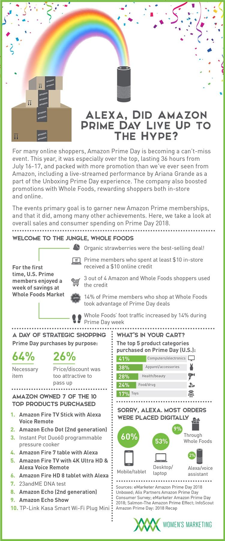 AmazonPrimeDayResults2018_Infographic