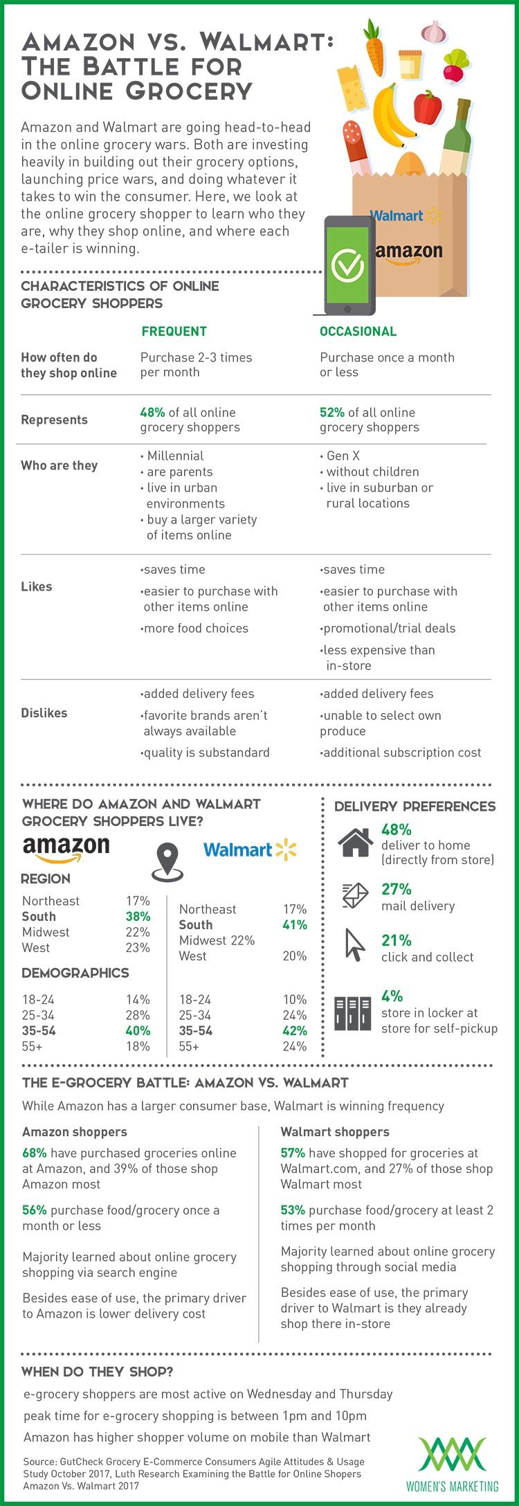 AmazonVSWalmart_OnlineGrocery_Infographic