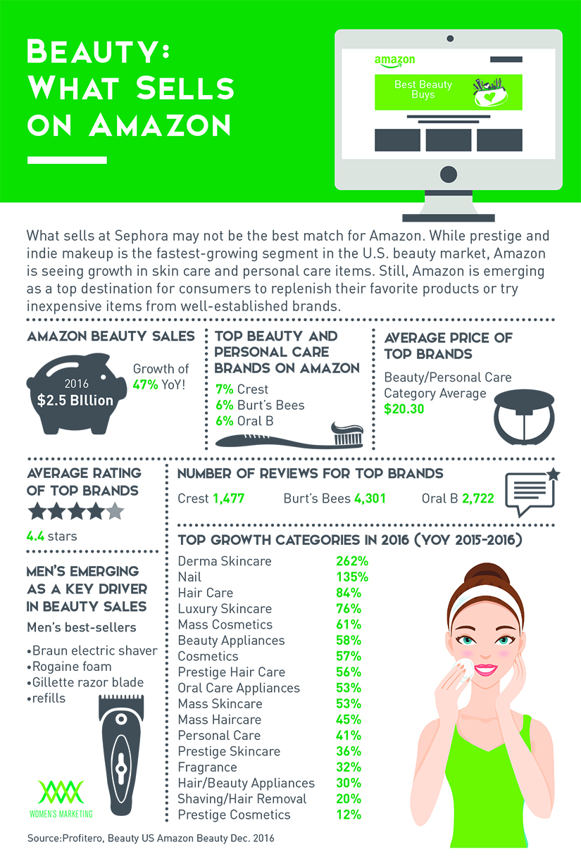 BeautyWhatSellsOnAmazon_Infographic.jpg