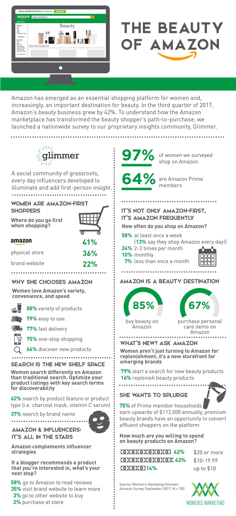 CEW_TheBeautyOnAmazon_Infographicv3.jpg