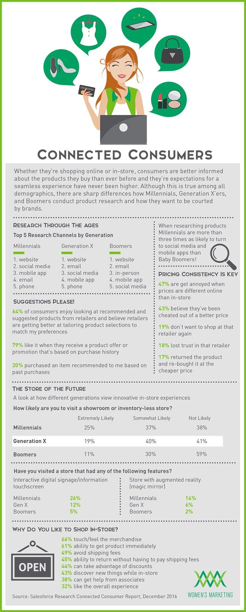 ConnectedConsumers_Infographic.jpg