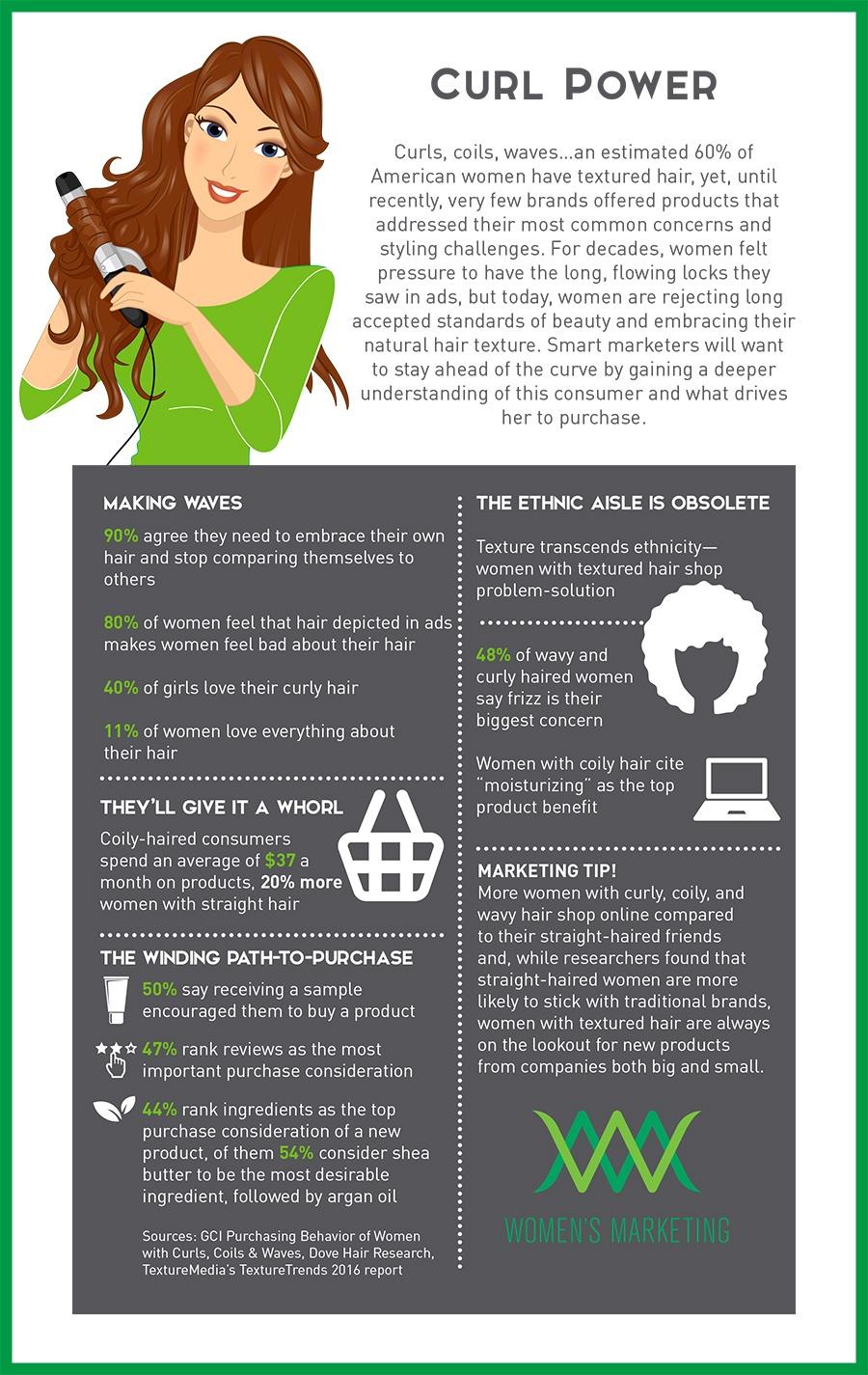 CurlPower_Infographic.jpg
