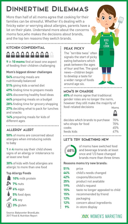 DinnertimeDilemmas_Infographic.jpg