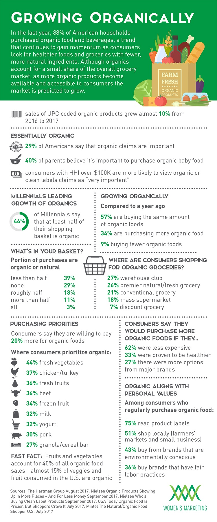 GrowingOrganically_Infographic.jpg