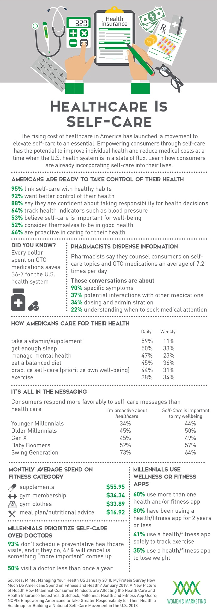 HealthCareisSelfcare_Infographicv2