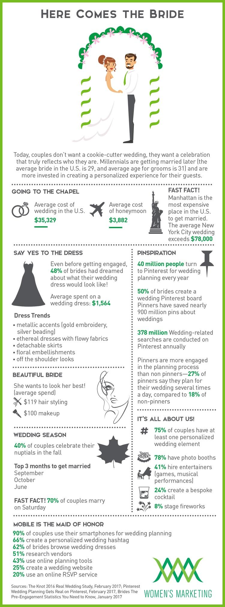 HereComesTheBride_Infographic.jpg
