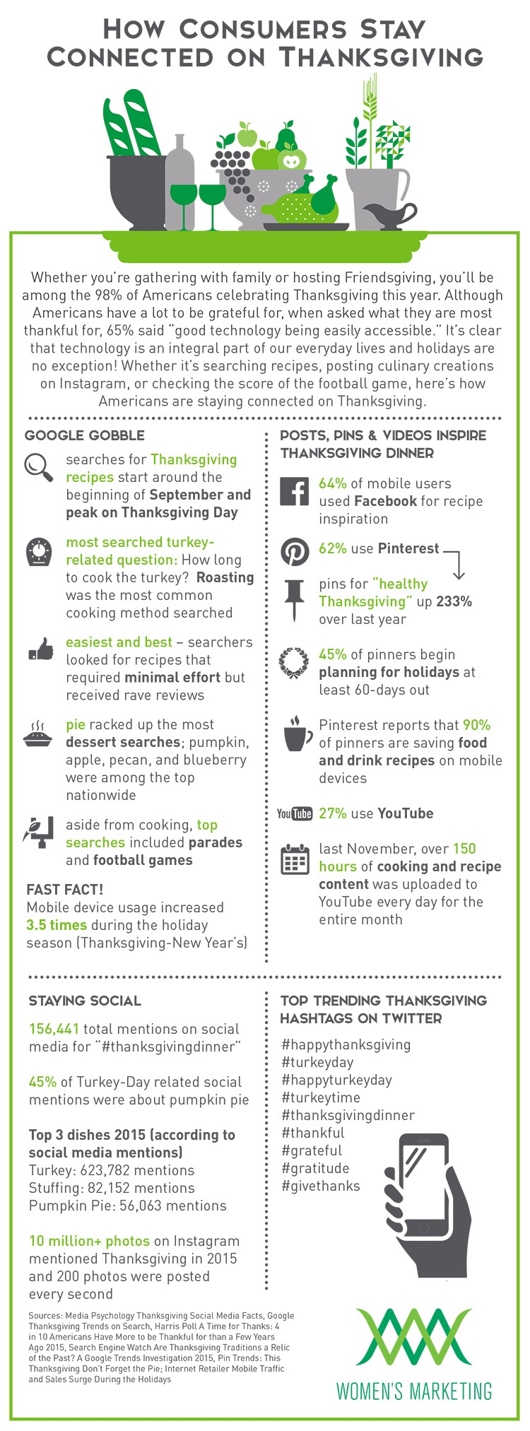 HowConsumersStayConnectedonThanksgiving_infographic.jpg