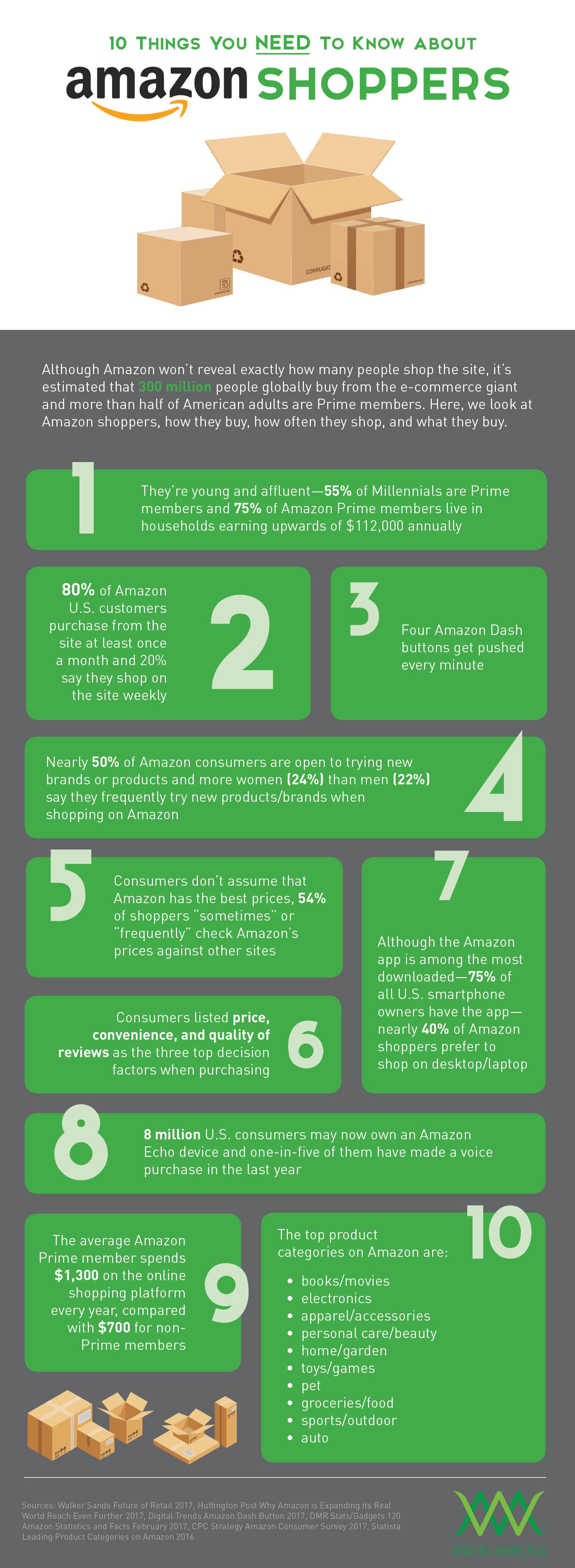 Infographic_10ThingsAmazon.jpg