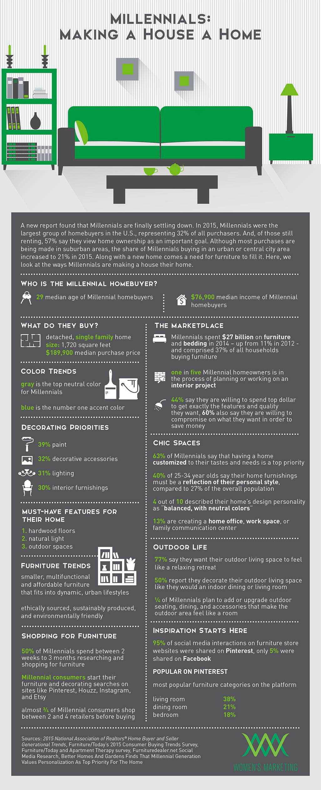 MakingAHouseAHome_Infographic.jpg