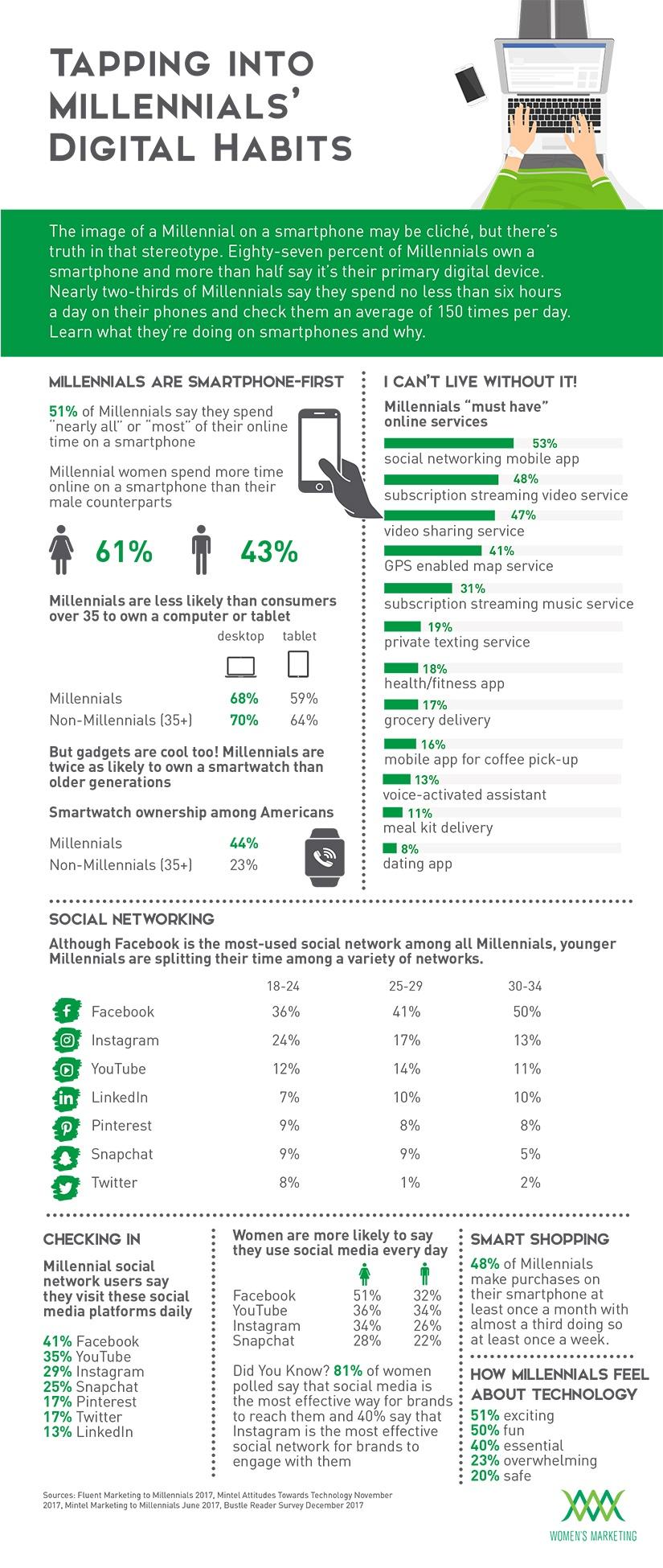 MillennialDigitalHabits_Infographic.jpg