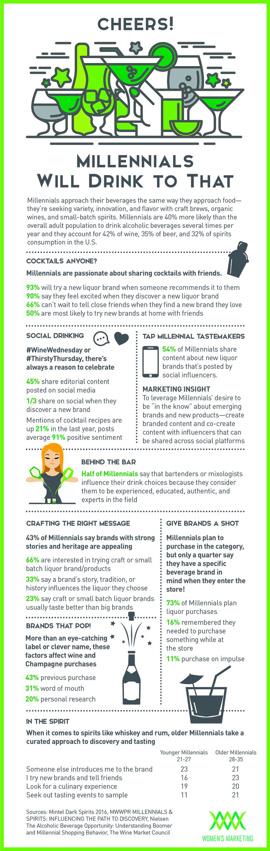 MillennialswillDrink_Infographic.jpg