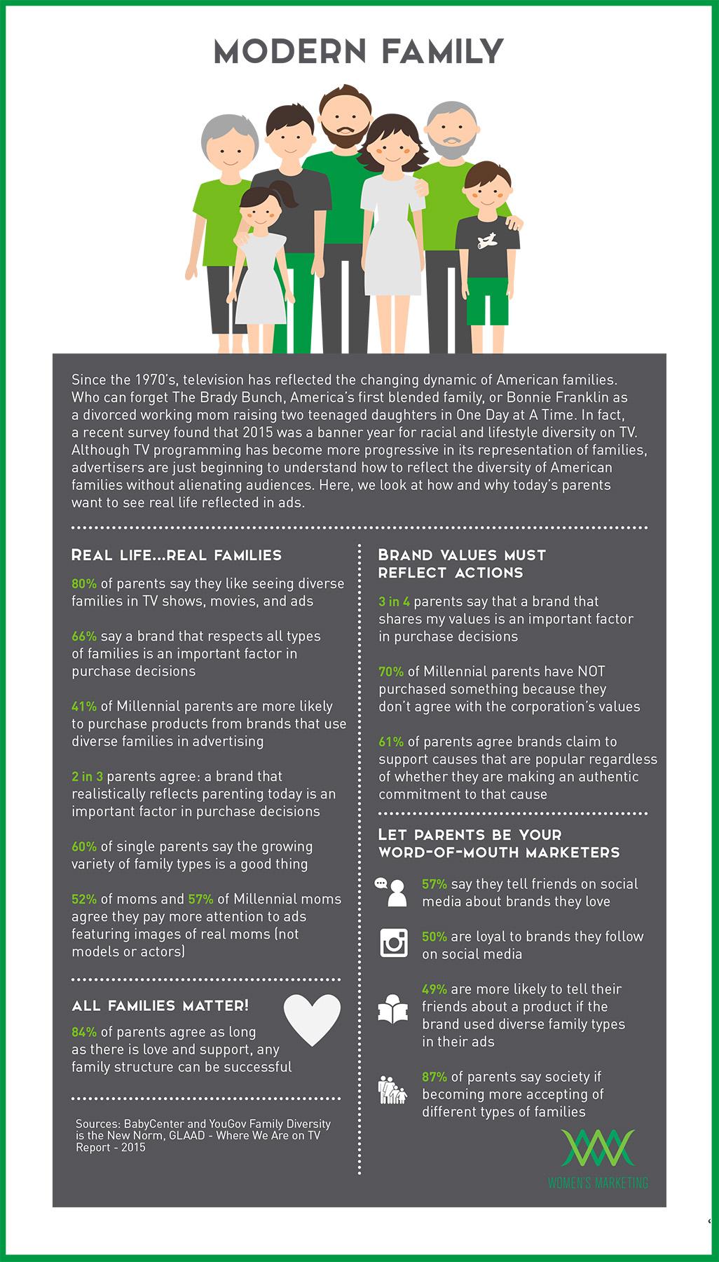 ModernFamily_Infographic.jpg