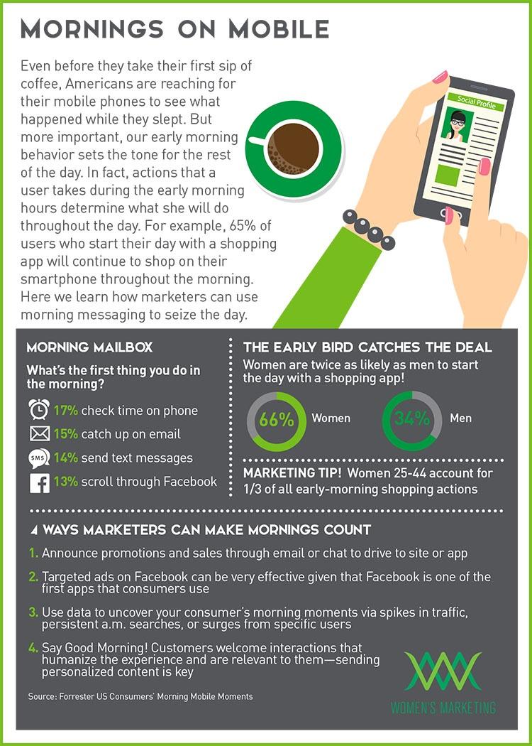 MorningsOnMobile_Infographic.jpg