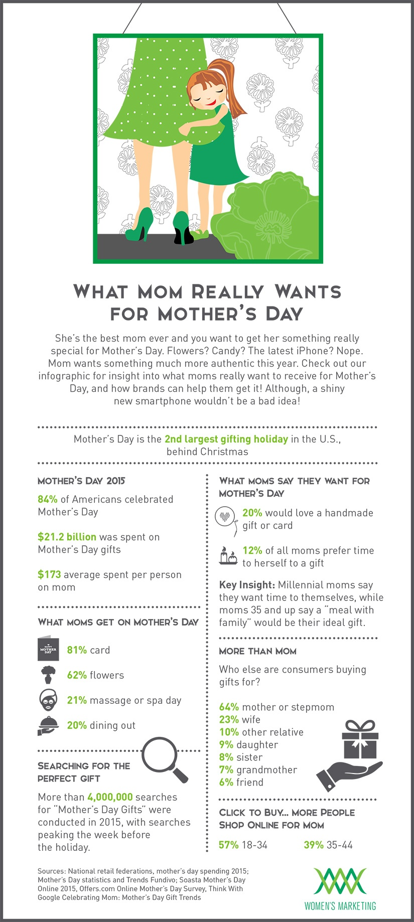 MothersDay_Infographic.jpg