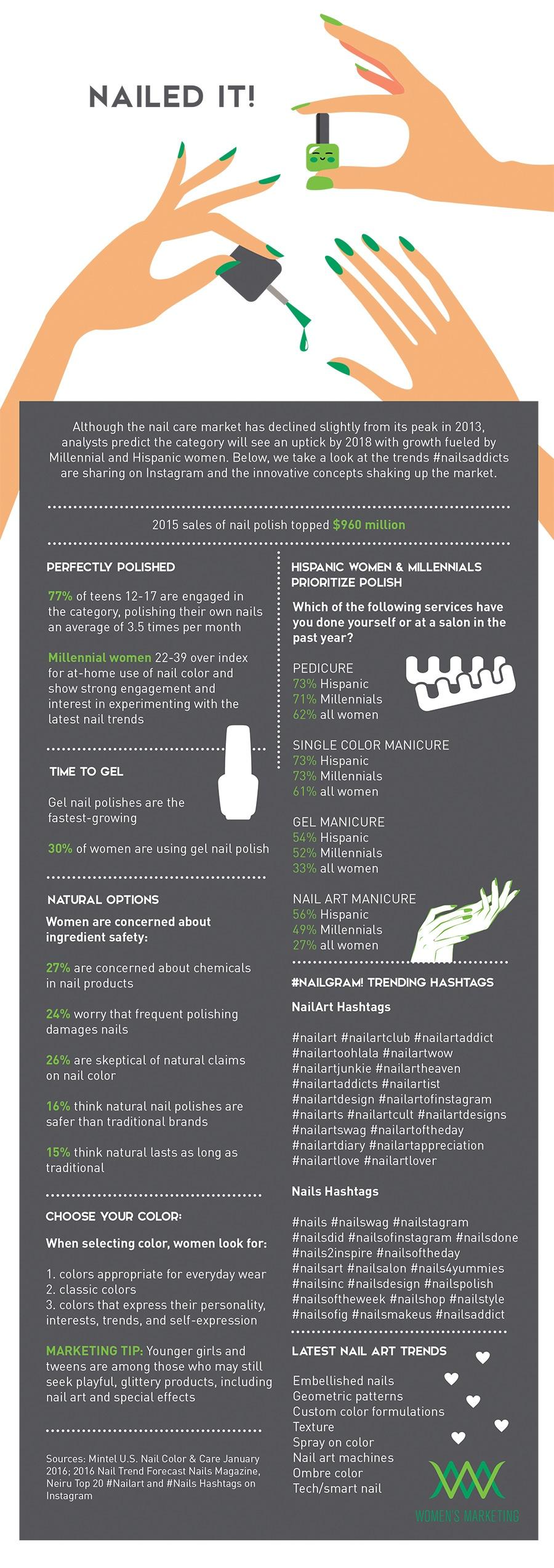 NailedIt_Infographic.jpg