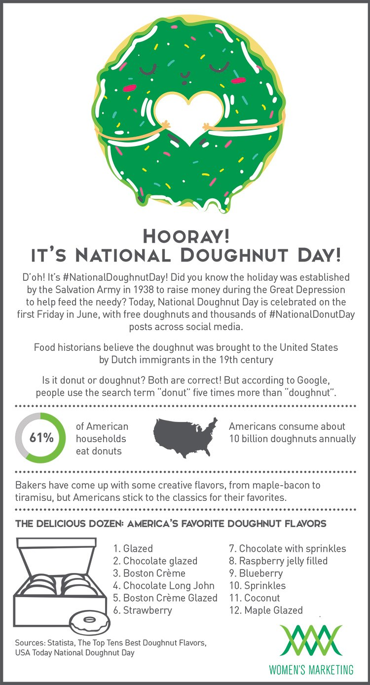 NationalDonutDay_Infographic.jpg