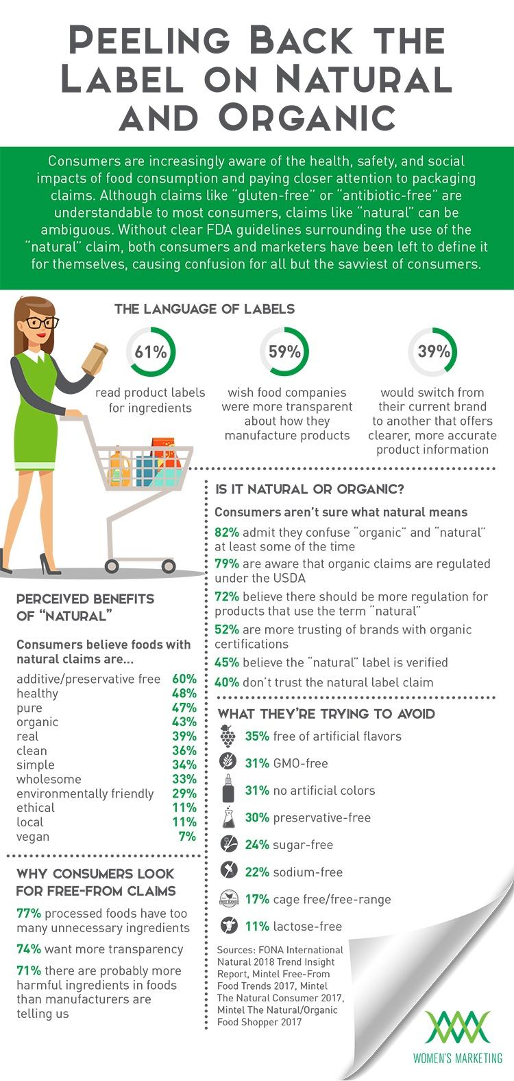 PeelingBackLabelOnOrganic_Infographic.jpg
