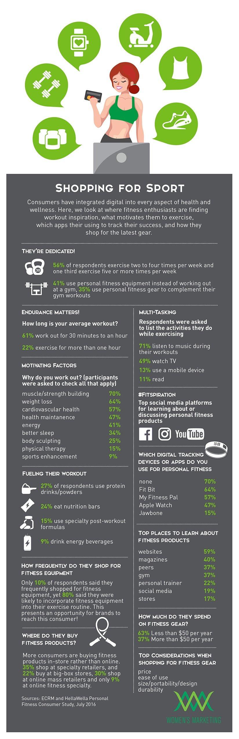 ShoppingforSport_Infographic.jpg