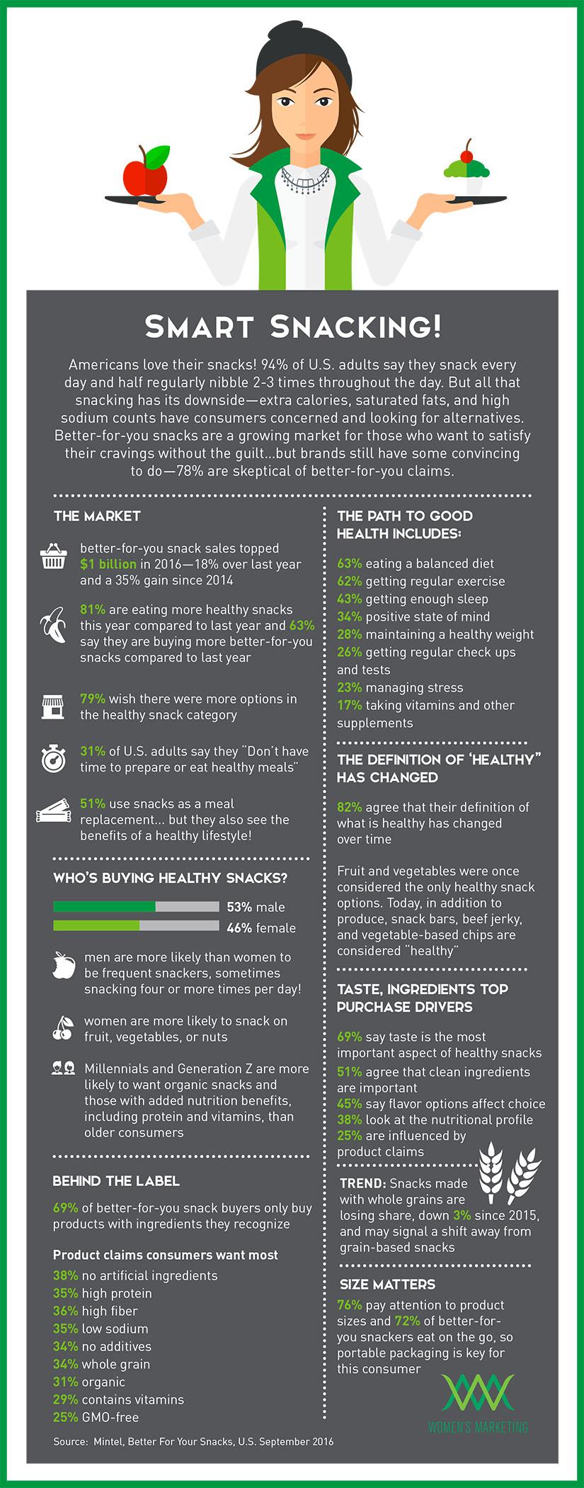 SmartSnacking_Infographic.jpg