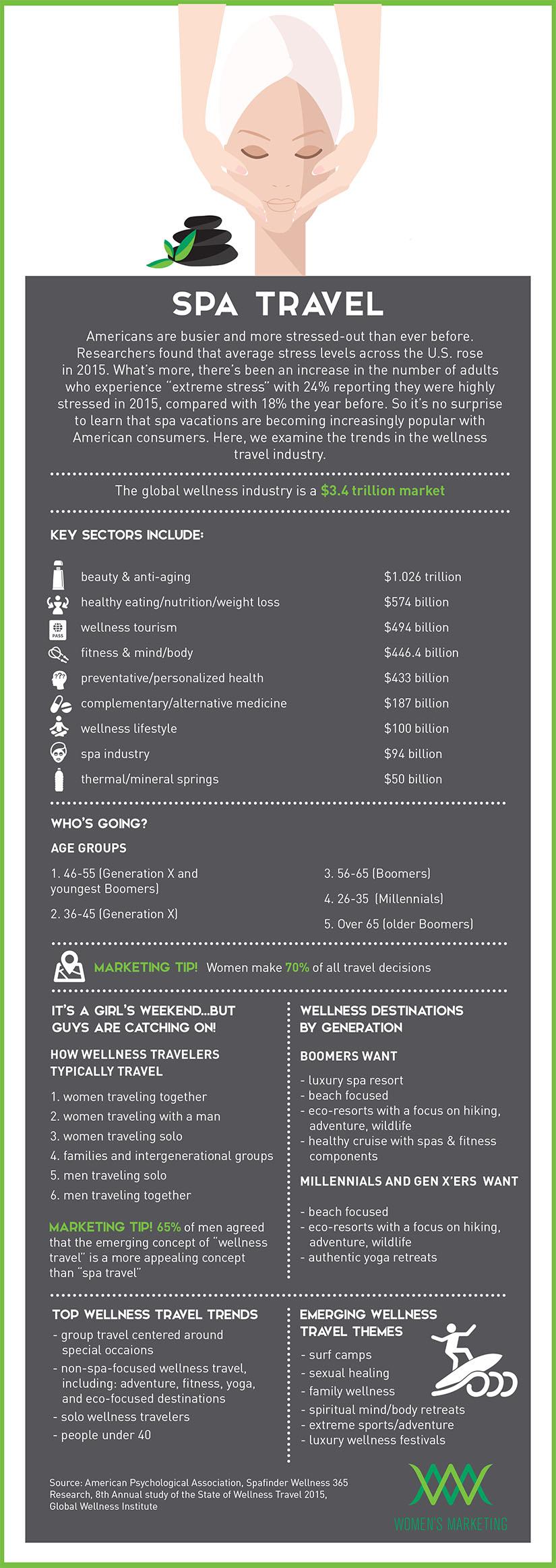 SpaTravel_Infographic.jpg