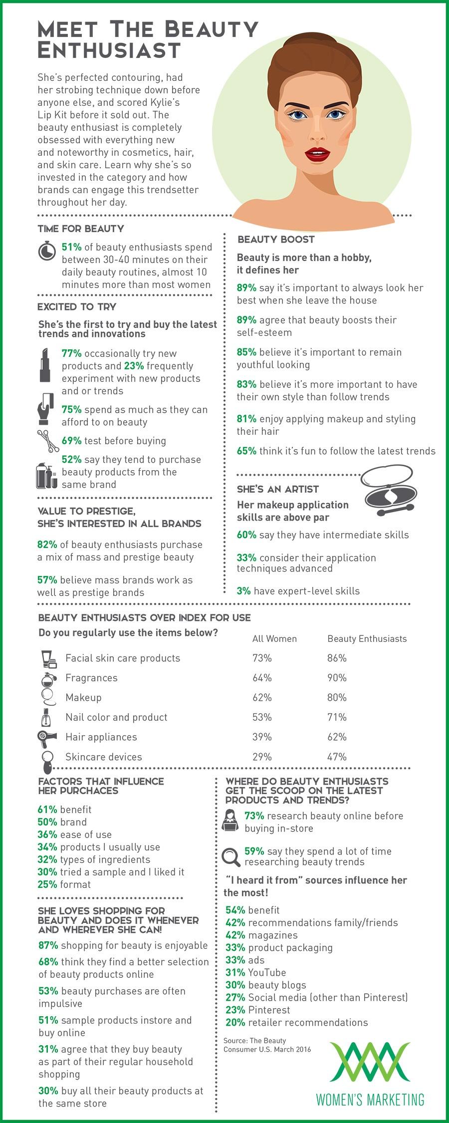TheBeautyEnthusiast_Infographic.jpg