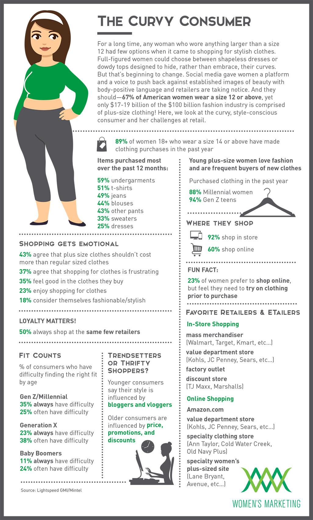TheCurvyConsumer_Infographic.jpg